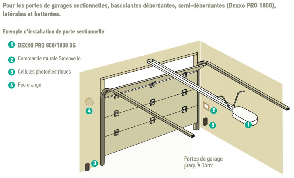 Motorisations et automatismes pour portails et portes de for Tbs pro porte de garage