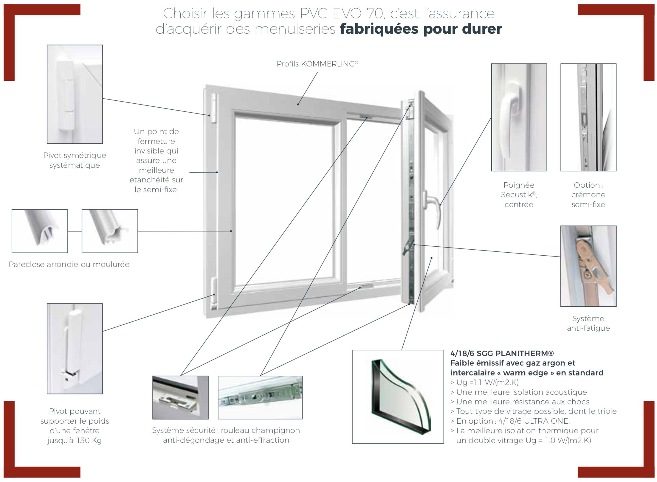 Fenêtres Isolation Double Et Triple Vitrage
